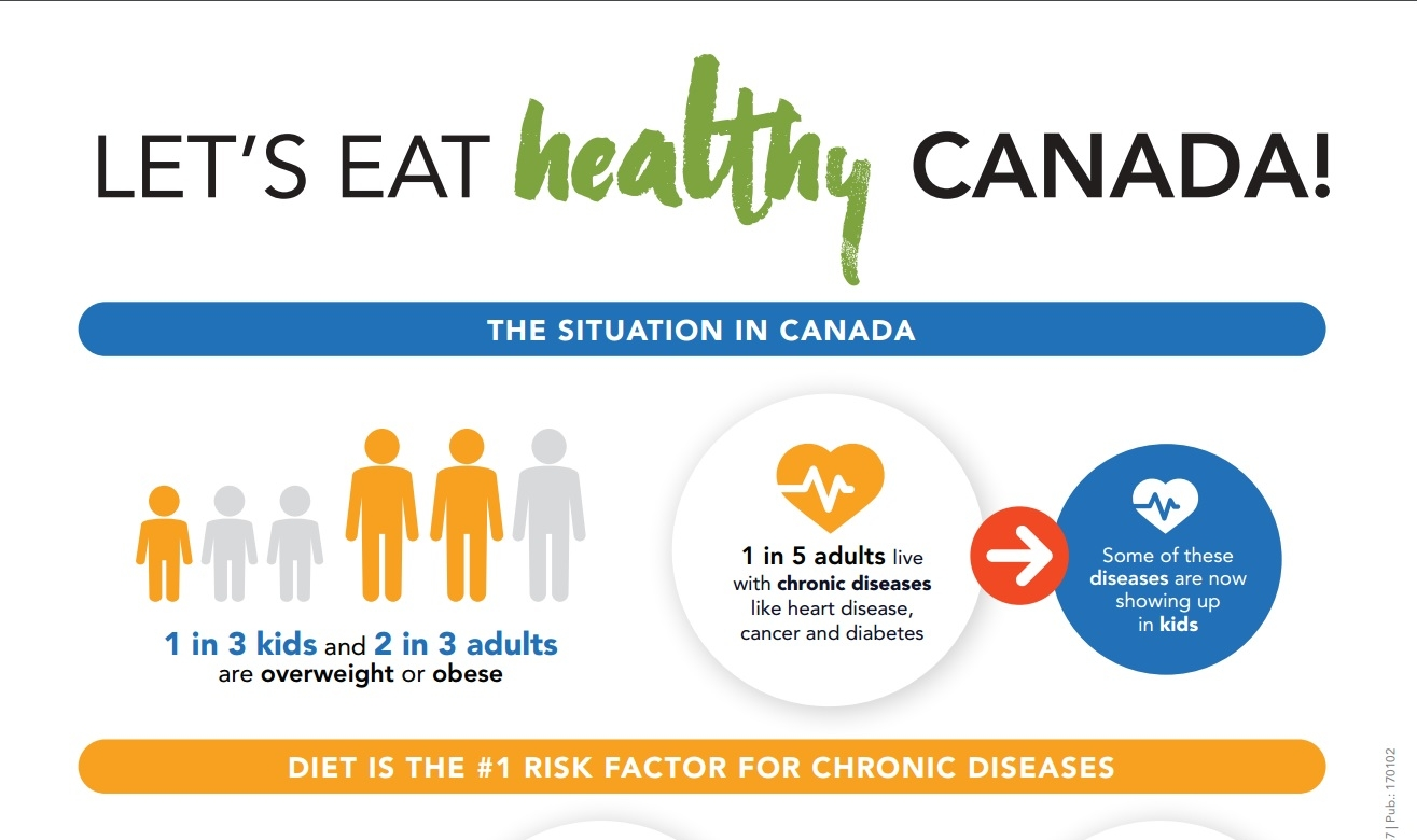 Let's Eat Healthy Canada Infographic