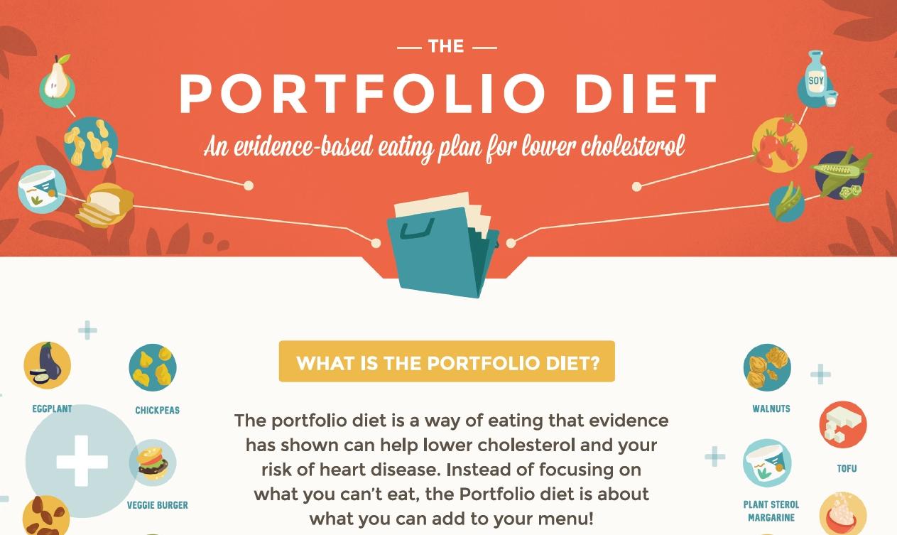 what is the portfolio diet